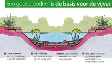 Een goede bodem is de basis voor de vijver