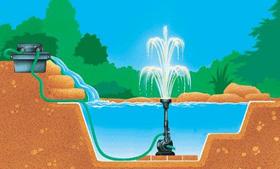 Het speciale aan een fontein is, de sproeikoppen waarmee deze uitgerust zijn